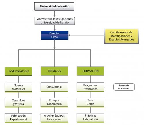 organigrama_CIMA (1)